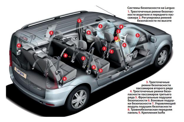 По безопасности Lada Largus вполне соответствует Европейским нормам